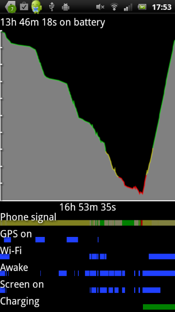 xperia arc battery using
