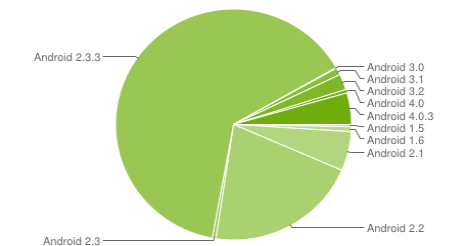 android share at android developers