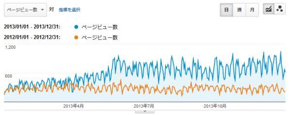 2013 loumo.jp pageview