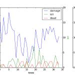 matplotlib でグラフを描画する。