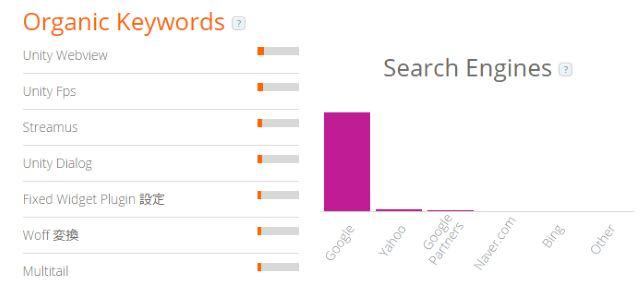 similarweb-searchkeywords