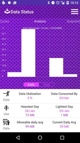 android-data-status-daily