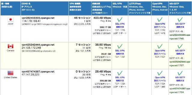 macOS から VPN Gate を利用する   Lonely Mobiler